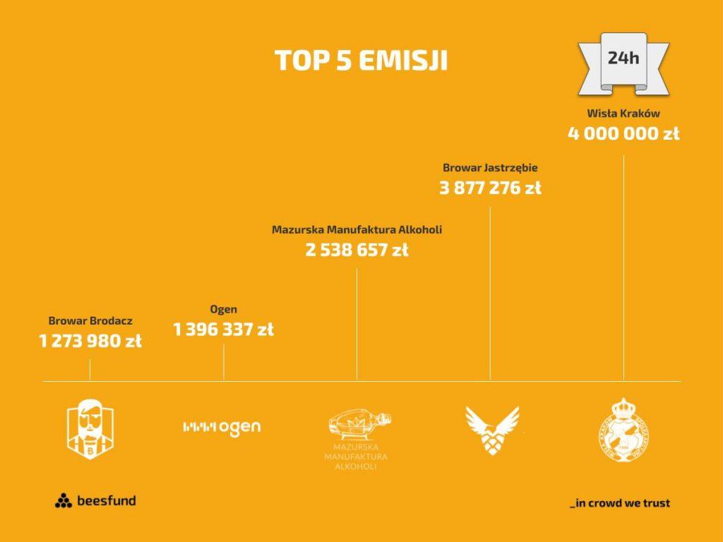 TOP 5 emisji na Beesfund do pierwszego półrocza 2019